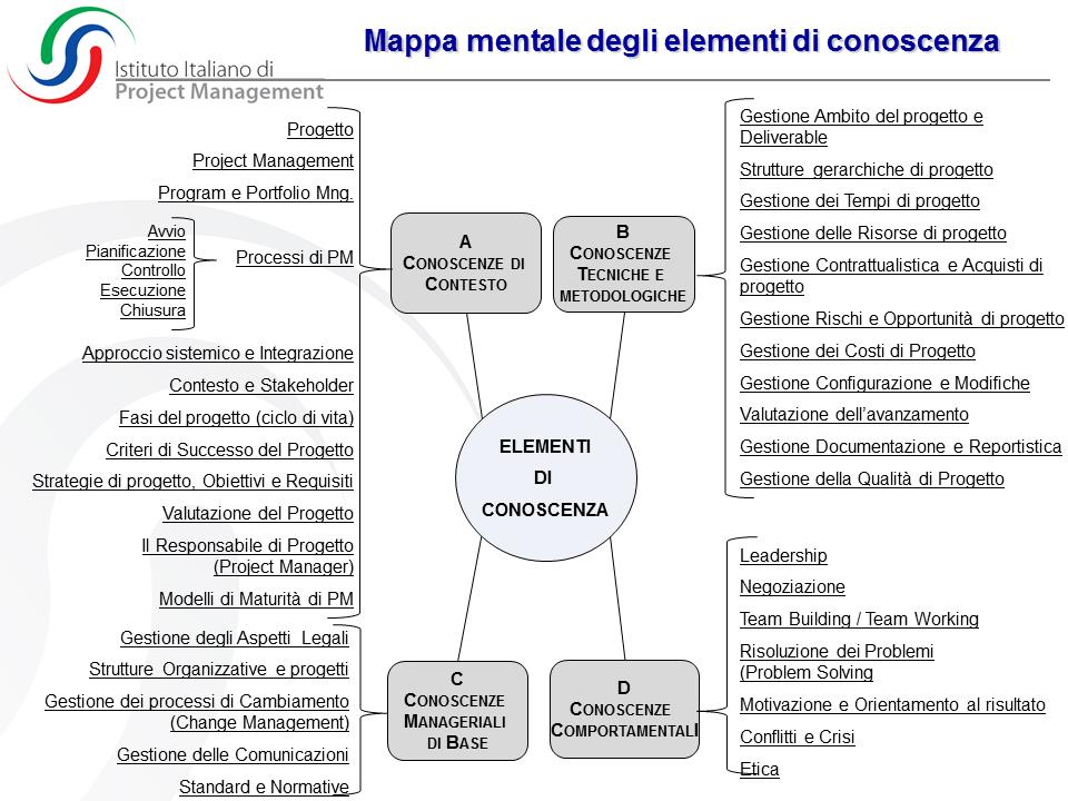2013 Mappa mentale_Elementi conoscenza  PAG 20