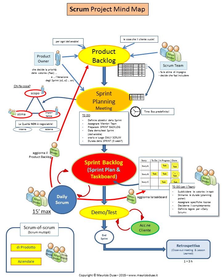 Mappa mentale della metodologia Scrum - Agile